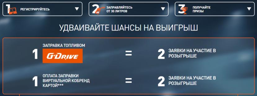 Акция АЗС Газпром