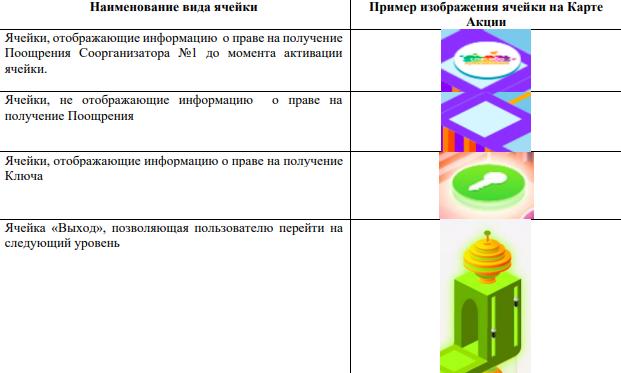 акция Лабиринт Сбербанк