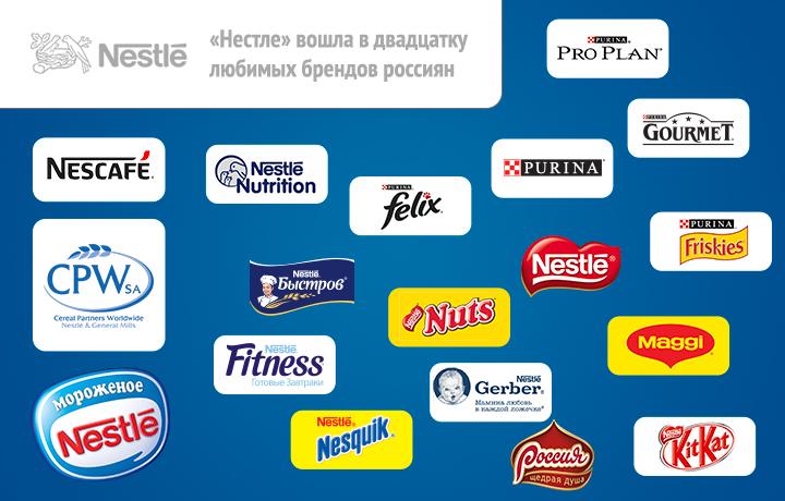 Акции Nestle