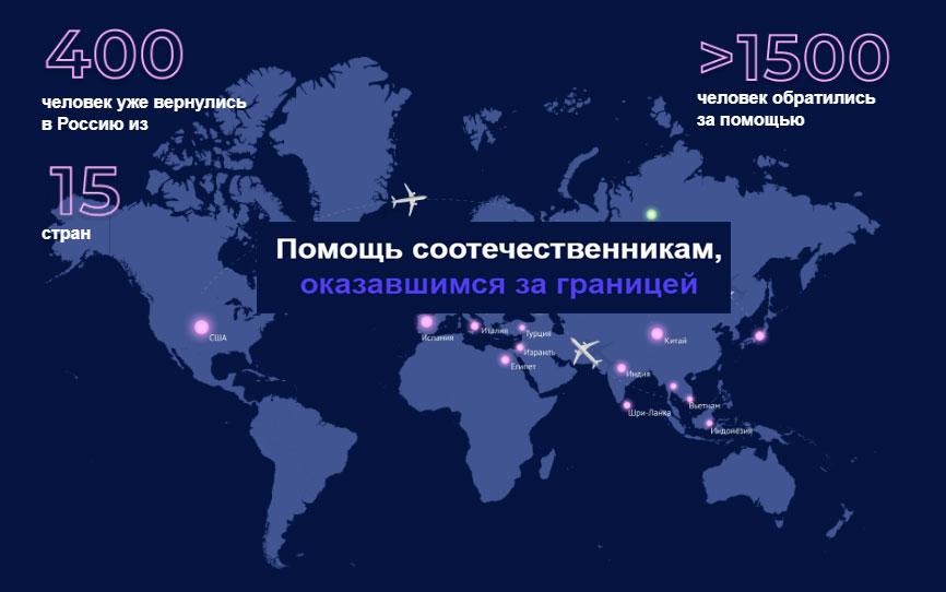 Как вернуться в Россию из-за границы
