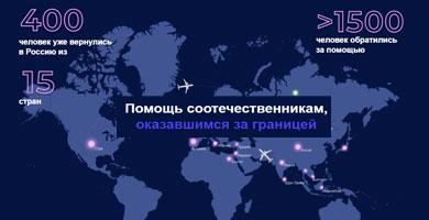 Как вернуться в Россию из-за границы?