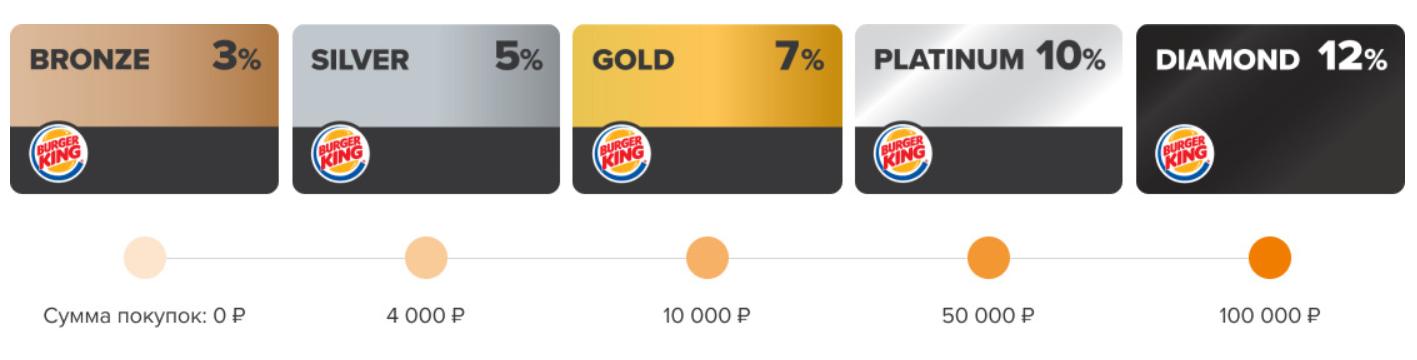 Бургер Кинг приложение