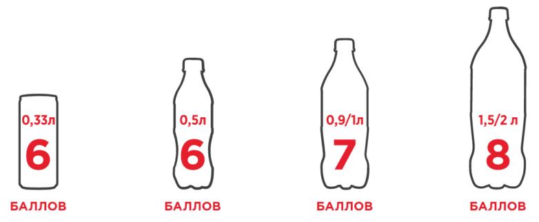 Акция Кока-Кола