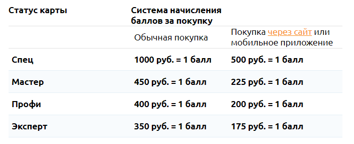 Бонусы Петрович